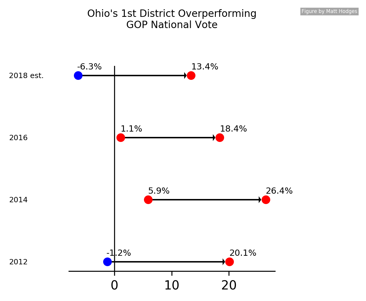 GOP Overperformance in Ohio's 1st District